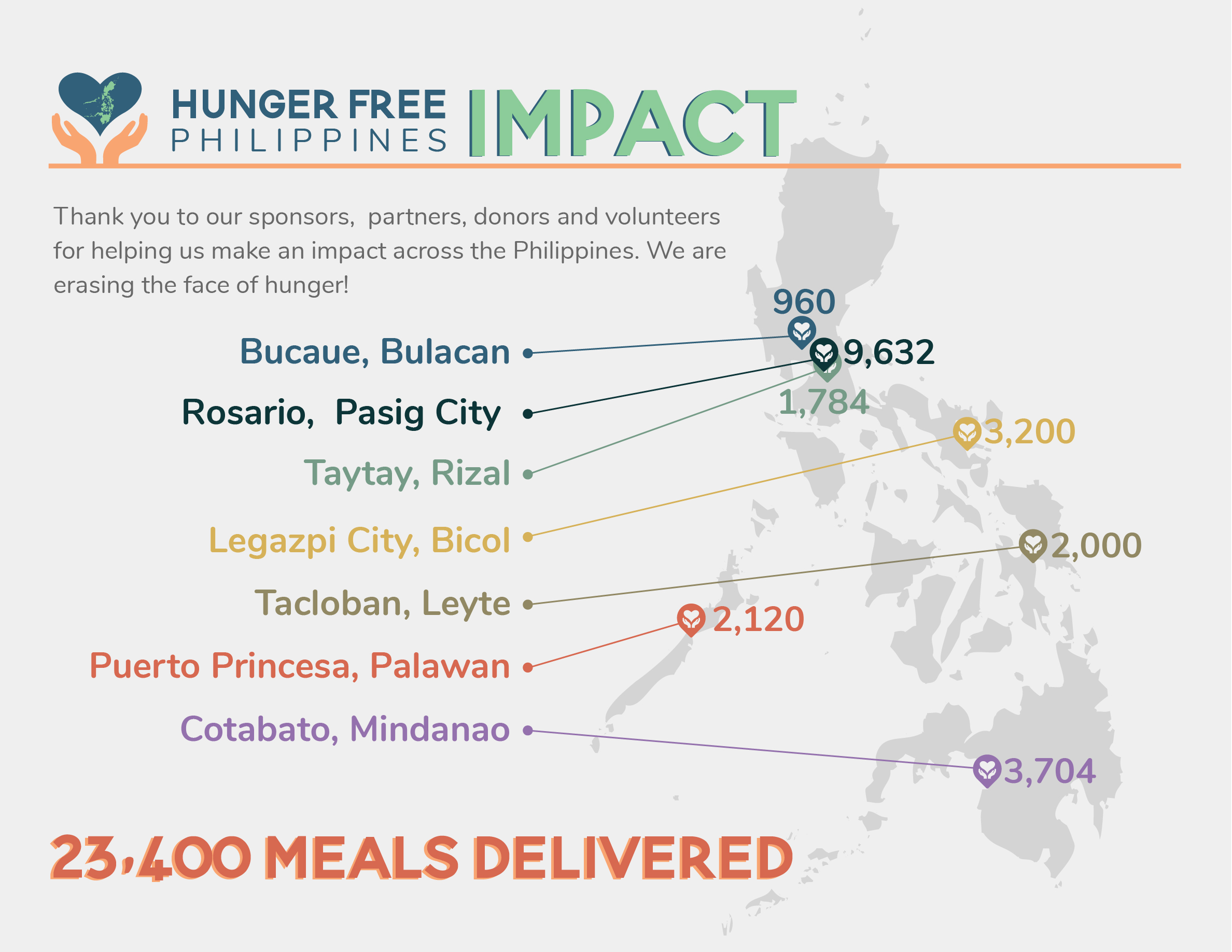 hunger-free-philippines-impact